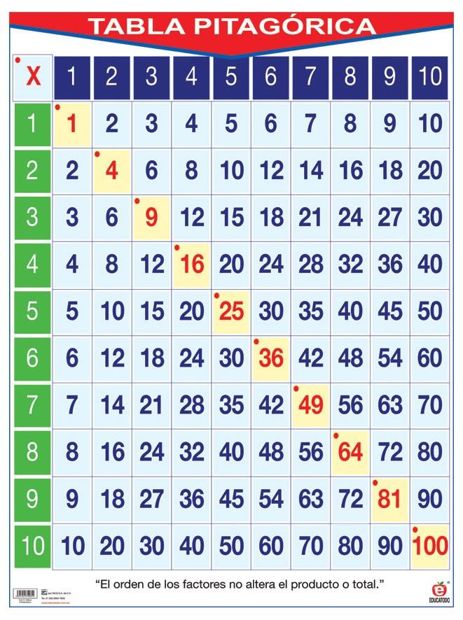 8 Ideas De Tabla De Pitágoras Y La Tabla Del 100 Tabla Del 100 Tabla Pitagorica Actividades De Matematicas