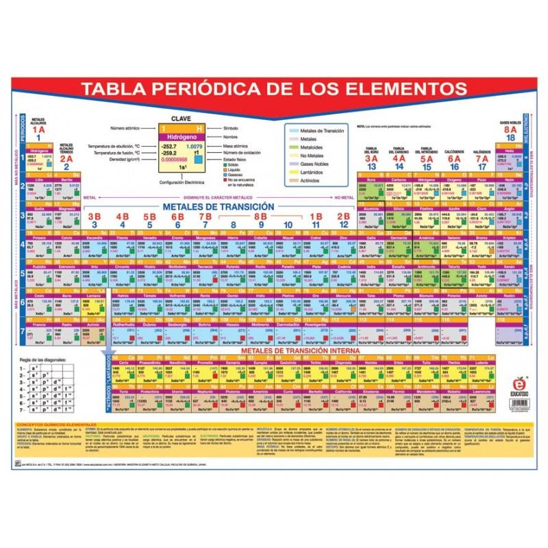 poster tabla periodica de los elementos - Tabla Periodica Metales De Transicion Interna